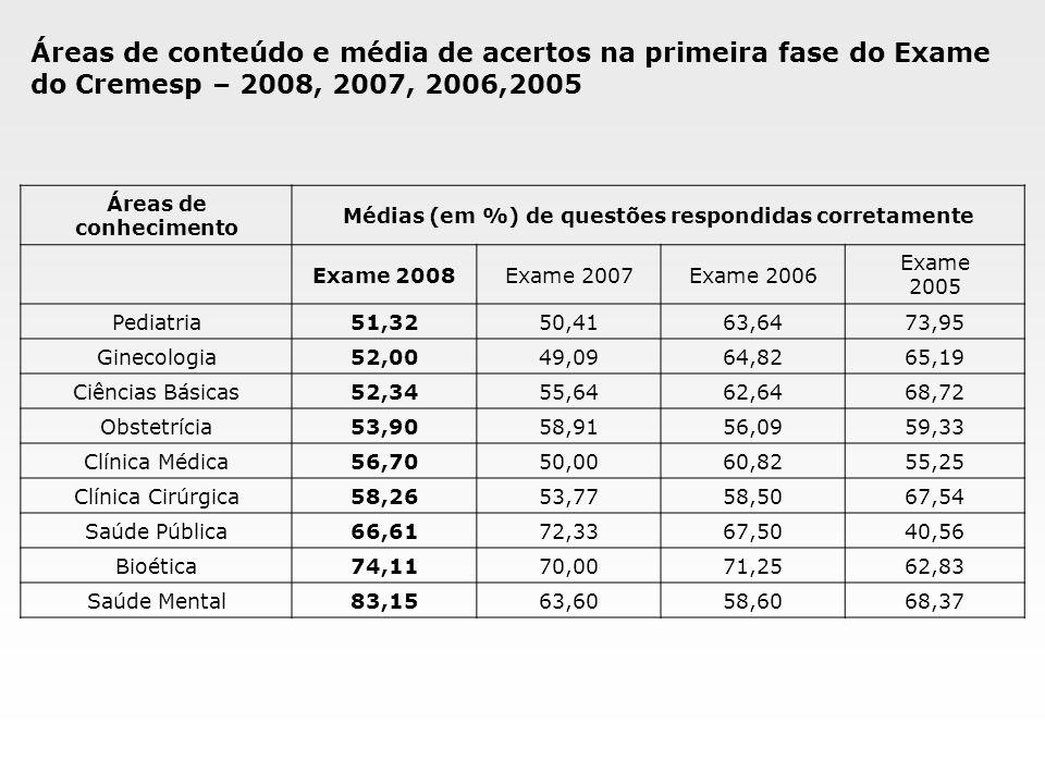 Áreas de conteúdo e média de acertos na primeira fase do Exame do Cremesp – 2008, 2007, 2006,2005 Áreas de conhecimento Médias (em %) de questões resp