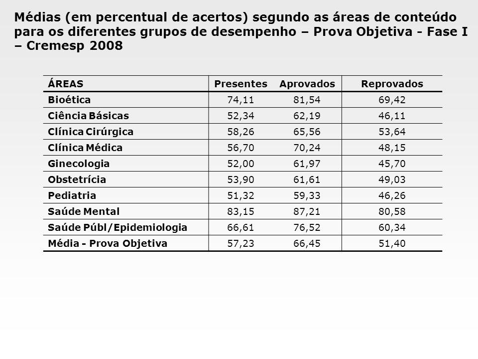 Médias (em percentual de acertos) segundo as áreas de conteúdo para os diferentes grupos de desempenho – Prova Objetiva - Fase I – Cremesp 2008 ÁREASP