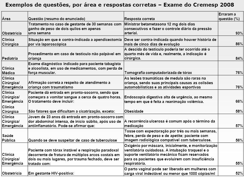 Exemplos de questões, por área e respostas corretas – Exame do Cremesp 2008 ÁreaQuestão (resumo do enunciado)Resposta correta Erraram a questão (%) Ob