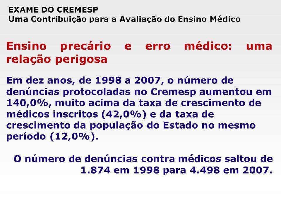 Ensino precário e erro médico: uma relação perigosa Em dez anos, de 1998 a 2007, o número de denúncias protocoladas no Cremesp aumentou em 140,0%, mui
