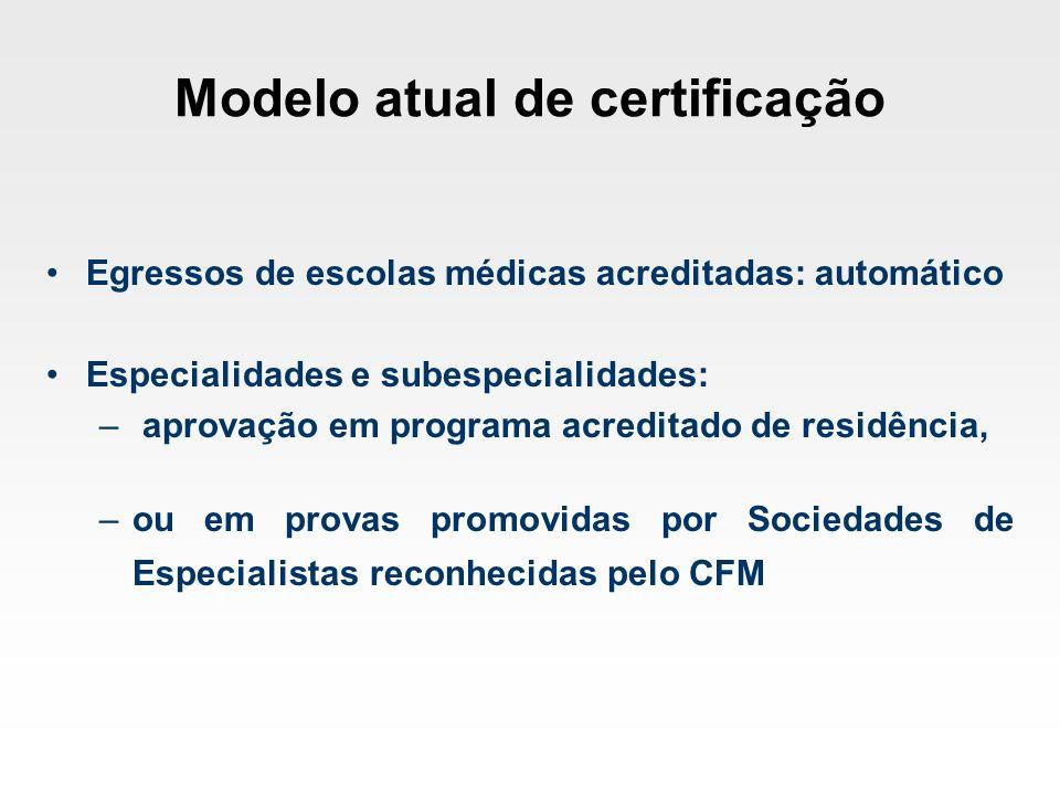 Modelo atual de certificação Egressos de escolas médicas acreditadas: automático Especialidades e subespecialidades: – aprovação em programa acreditad