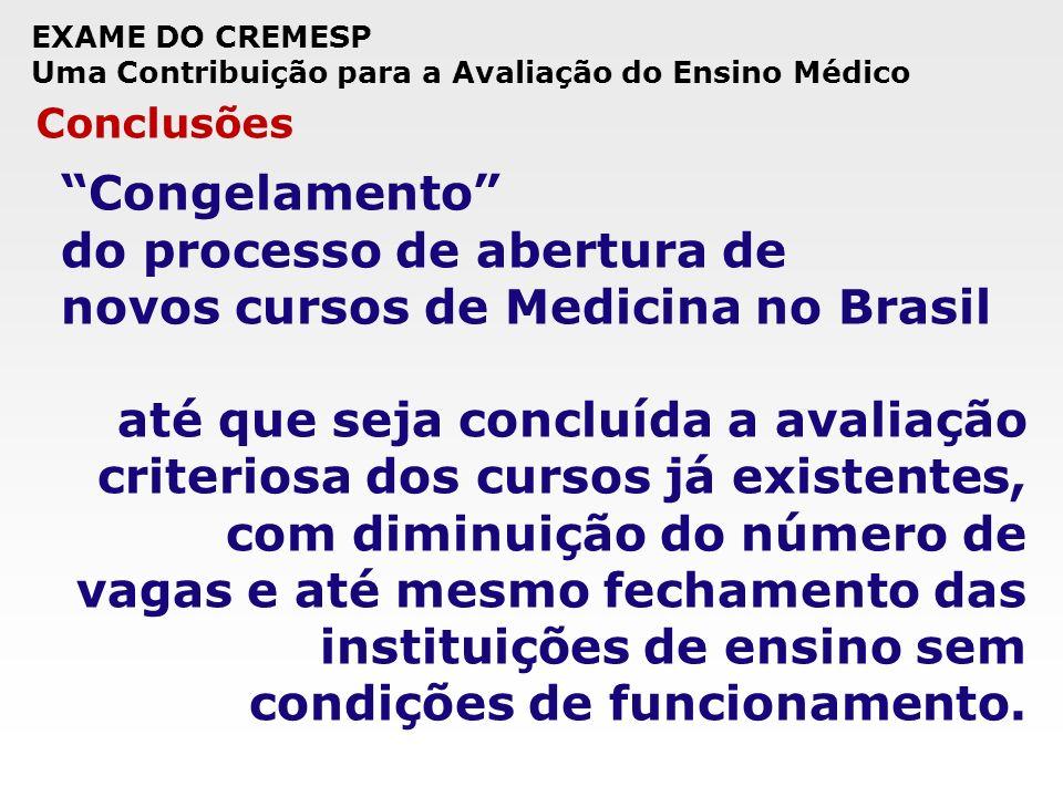 EXAME DO CREMESP Uma Contribuição para a Avaliação do Ensino Médico Conclusões Congelamento do processo de abertura de novos cursos de Medicina no Bra