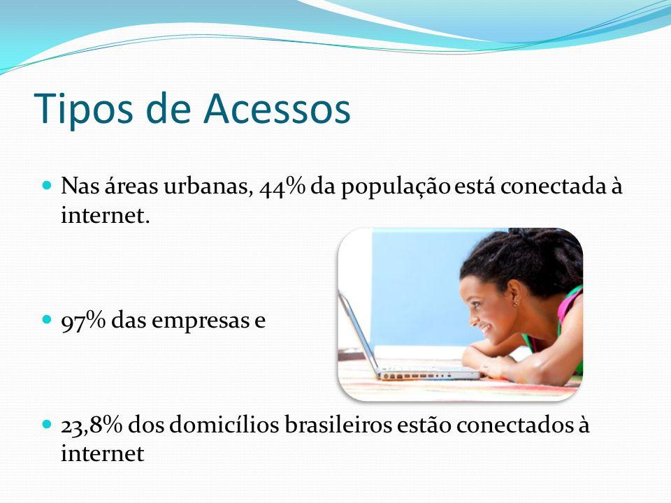 Tipos de Acessos Nas áreas urbanas, 44% da população está conectada à internet. 97% das empresas e 23,8% dos domicílios brasileiros estão conectados à