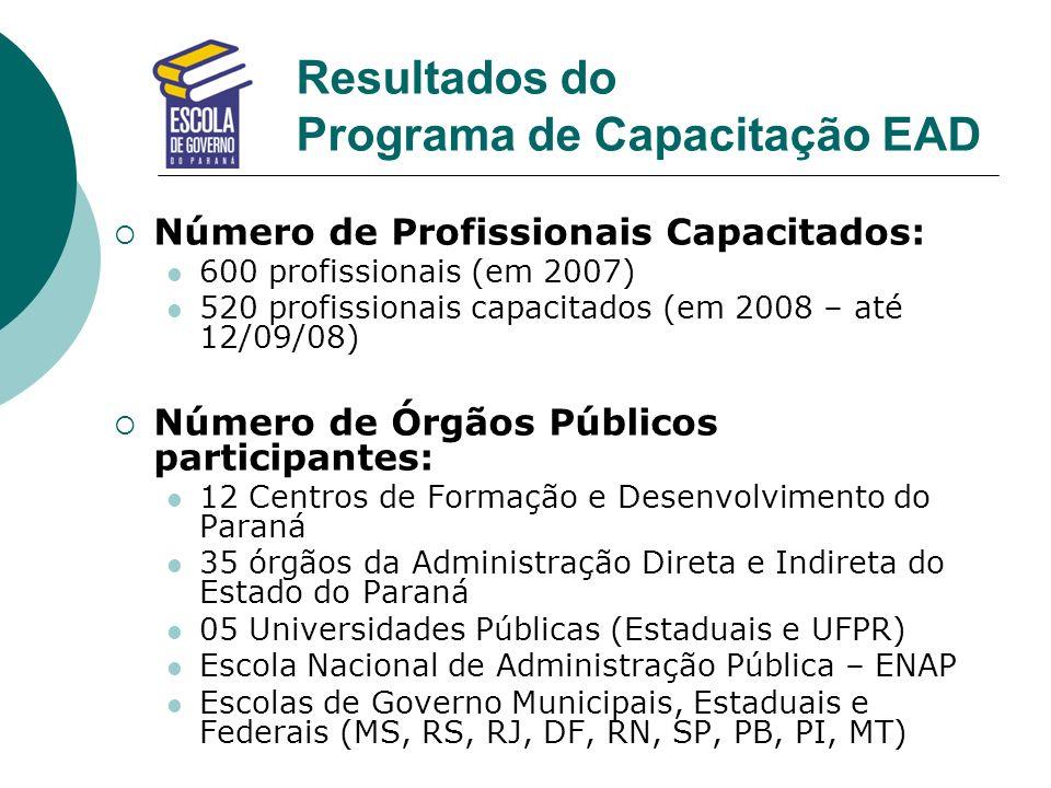 Resultados do Programa de Capacitação EAD Número de Profissionais Capacitados: 600 profissionais (em 2007) 520 profissionais capacitados (em 2008 – at