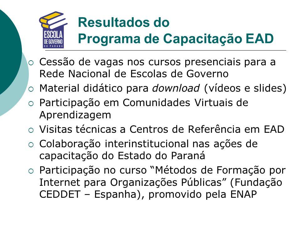 Resultados do Programa de Capacitação EAD Cessão de vagas nos cursos presenciais para a Rede Nacional de Escolas de Governo Material didático para dow