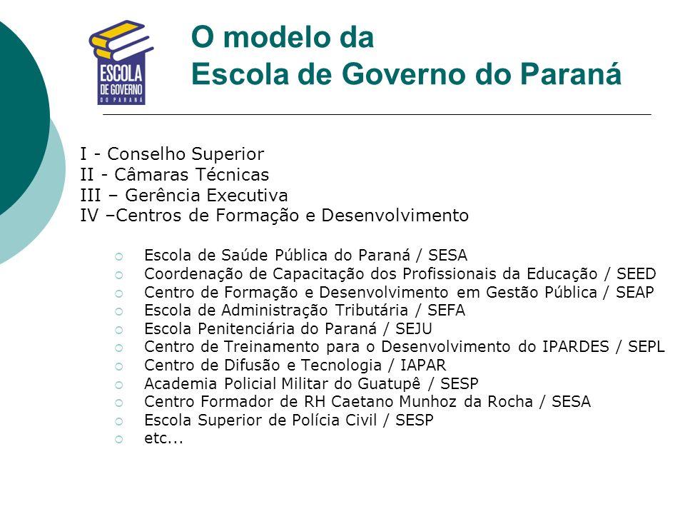 O modelo da Escola de Governo do Paraná I - Conselho Superior II - Câmaras Técnicas III – Gerência Executiva IV –Centros de Formação e Desenvolvimento