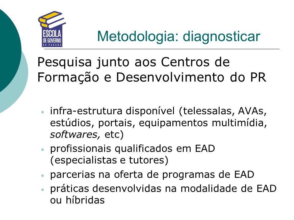 Metodologia: diagnosticar Pesquisa junto aos Centros de Formação e Desenvolvimento do PR infra-estrutura disponível (telessalas, AVAs, estúdios, porta