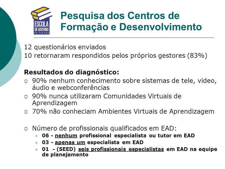Pesquisa dos Centros de Formação e Desenvolvimento 12 questionários enviados 10 retornaram respondidos pelos próprios gestores (83%) Resultados do dia