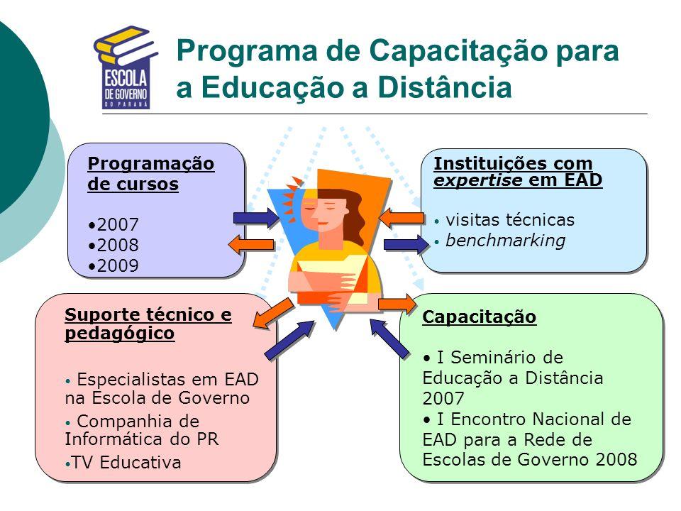 Programa de Capacitação para a Educação a Distância Instituições com expertise em EAD visitas técnicas benchmarking Instituições com expertise em EAD