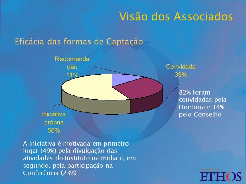 Eficácia das formas de Captação A iniciativa é motivada em primeiro lugar (49%) pela divulgação das atividades do Instituto na mídia e, em segundo, pela participação na Conferência (23%) 82% foram convidadas pela Diretoria e 14% pelo Conselho Visão dos Associados