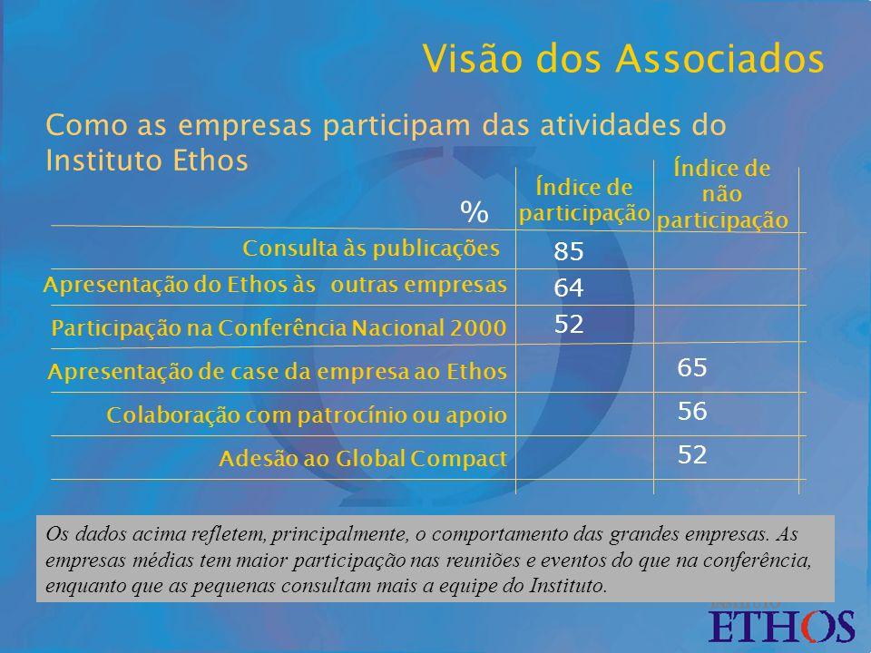 Como as empresas participam das atividades do Instituto Ethos Os dados acima refletem, principalmente, o comportamento das grandes empresas.