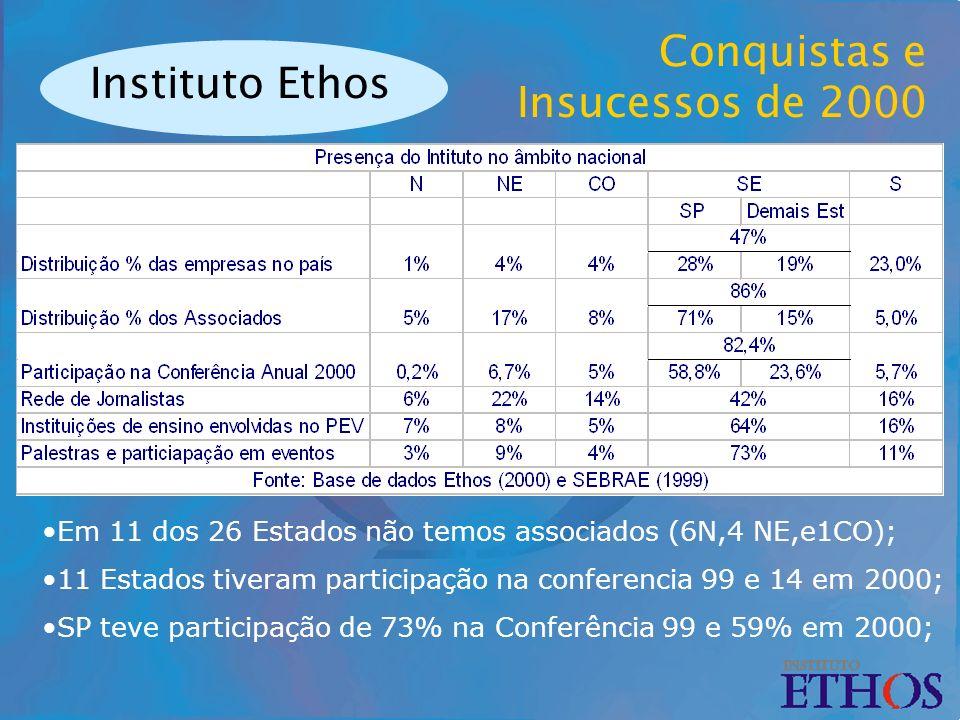 Instituto Ethos Conquistas e Insucessos de 2000 Em 11 dos 26 Estados não temos associados (6N,4 NE,e1CO); 11 Estados tiveram participação na conferencia 99 e 14 em 2000; SP teve participação de 73% na Conferência 99 e 59% em 2000;