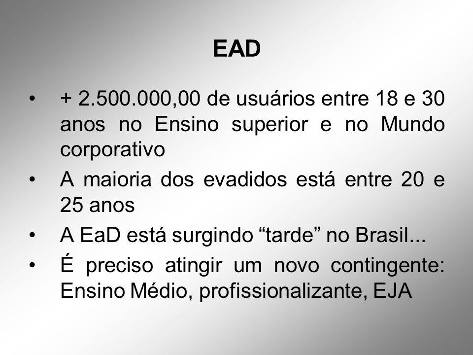 EAD + 2.500.000,00 de usuários entre 18 e 30 anos no Ensino superior e no Mundo corporativo A maioria dos evadidos está entre 20 e 25 anos A EaD está surgindo tarde no Brasil...