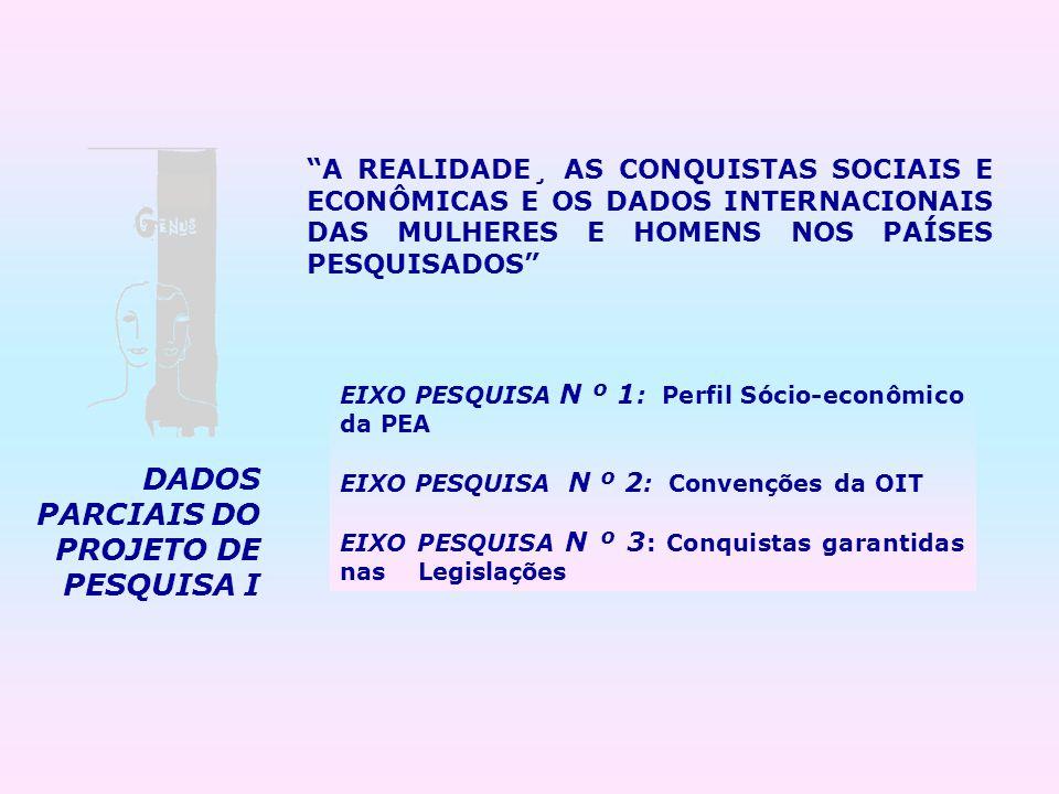 DADOS PARCIAIS DO PROJETO DE PESQUISA I A REALIDADE¸ AS CONQUISTAS SOCIAIS E ECONÔMICAS E OS DADOS INTERNACIONAIS DAS MULHERES E HOMENS NOS PAÍSES PES
