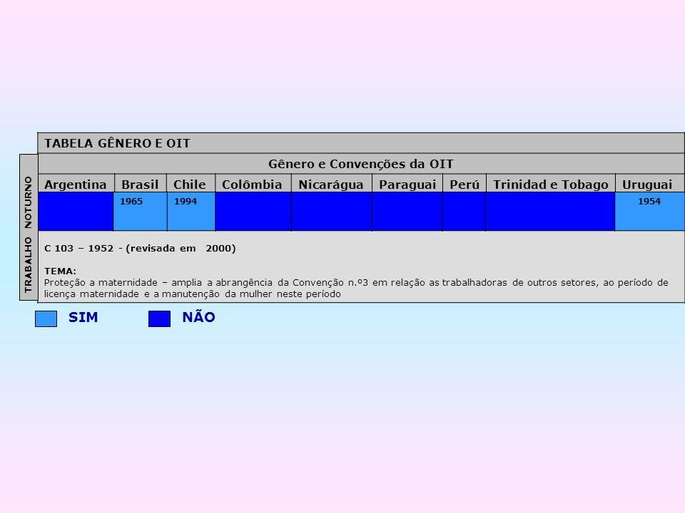 C 103 – 1952 - (revisada em 2000) TEMA: Proteção a maternidade – amplia a abrangência da Convenção n.º3 em relação as trabalhadoras de outros setores,