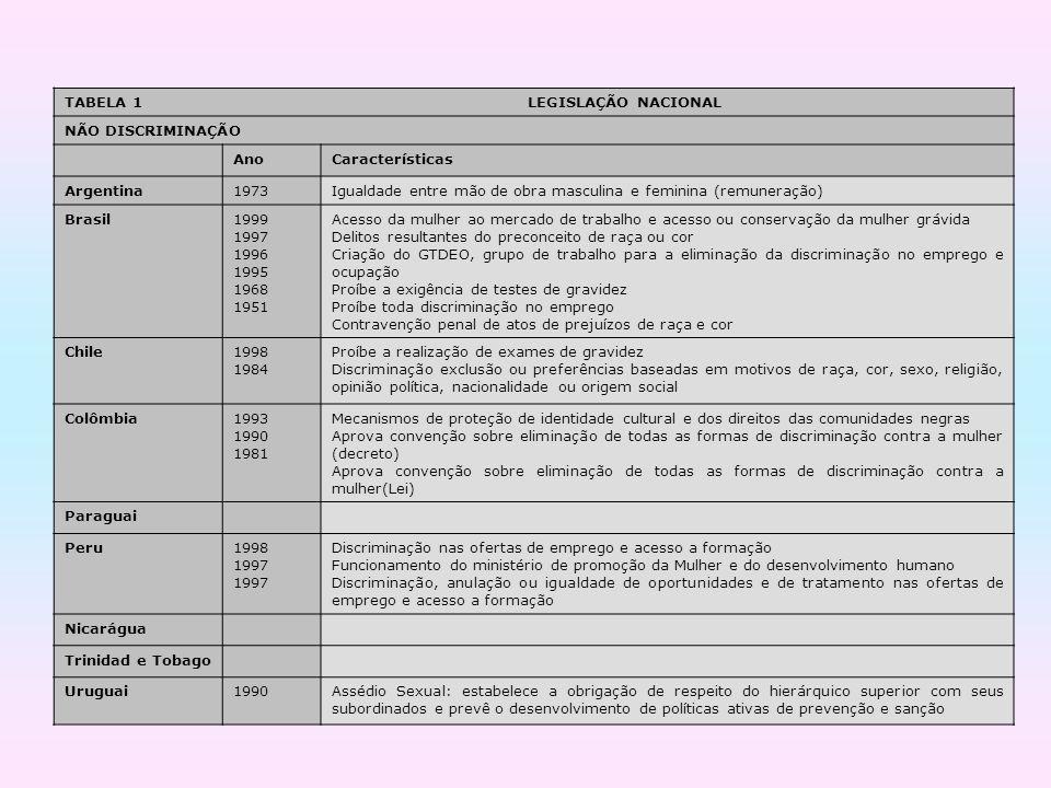 TABELA 1 LEGISLAÇÃO NACIONAL NÃO DISCRIMINAÇÃO AnoCaracterísticas Argentina1973Igualdade entre mão de obra masculina e feminina (remuneração) Brasil19