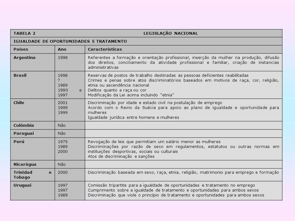TABELA 2 LEGISLAÇÃO NACIONAL IGUALDADE DE OPORTUNIDADES E TRATAMENTO PaísesAnoCaracterísticas Argentina1998Referentes a formação e orientação profissi