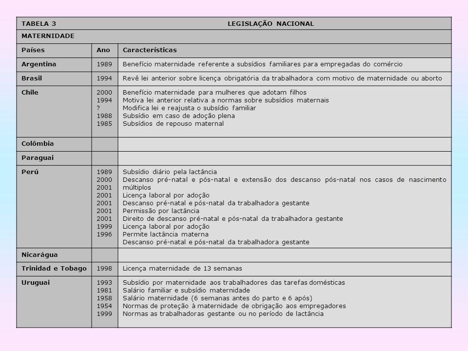 TABELA 3 LEGISLAÇÃO NACIONAL MATERNIDADE PaísesAnoCaracterísticas Argentina1989Benefício maternidade referente a subsídios familiares para empregadas