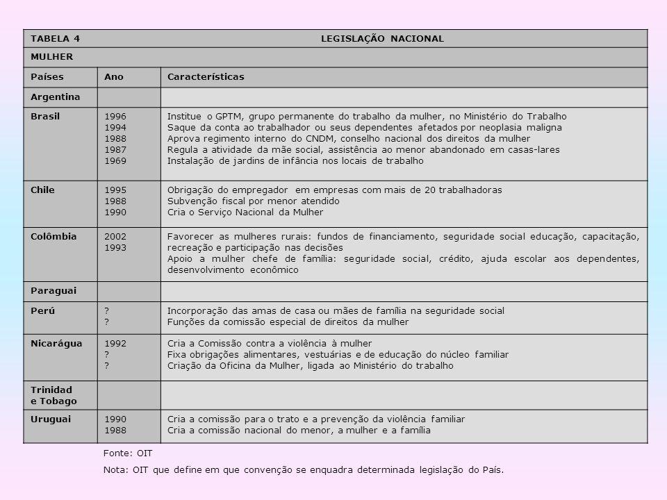 TABELA 4 LEGISLAÇÃO NACIONAL MULHER PaísesAnoCaracterísticas Argentina Brasil1996 1994 1988 1987 1969 Institue o GPTM, grupo permanente do trabalho da