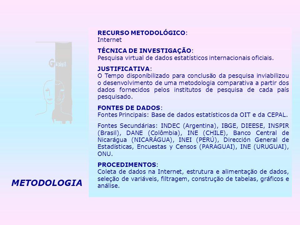METODOLOGIA RECURSO METODOLÓGICO: Internet TÉCNICA DE INVESTIGAÇÃO: Pesquisa virtual de dados estatísticos internacionais oficiais. JUSTIFICATIVA: O T
