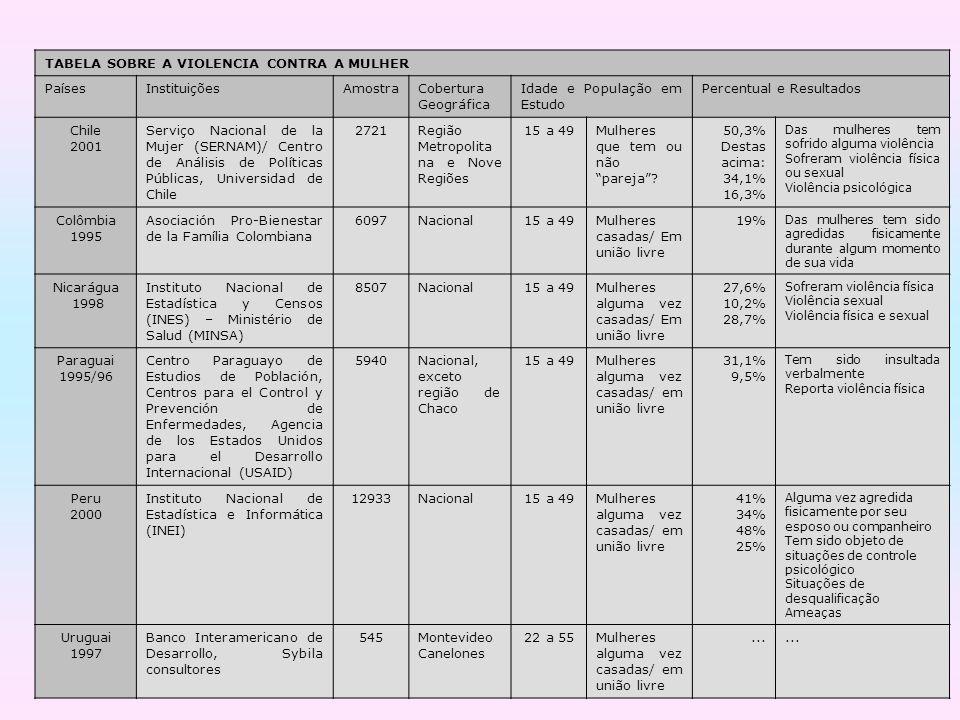 TABELA SOBRE A VIOLENCIA CONTRA A MULHER PaísesInstituiçõesAmostraCobertura Geográfica Idade e População em Estudo Percentual e Resultados Chile 2001