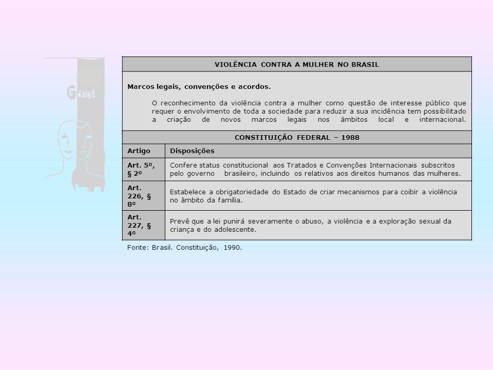 VIOLÊNCIA CONTRA A MULHER NO BRASIL Marcos legais, convenções e acordos. O reconhecimento da violência contra a mulher como questão de interesse públi