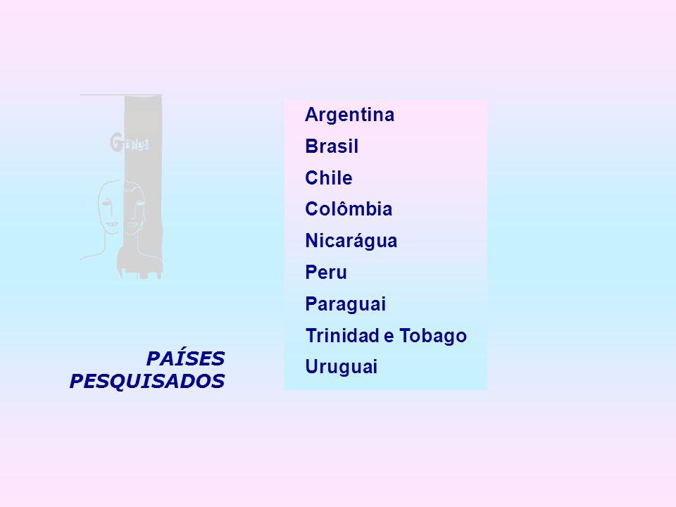 Argentina Brasil Chile Colômbia Nicarágua Peru Paraguai Trinidad e Tobago Uruguai PAÍSES PESQUISADOS