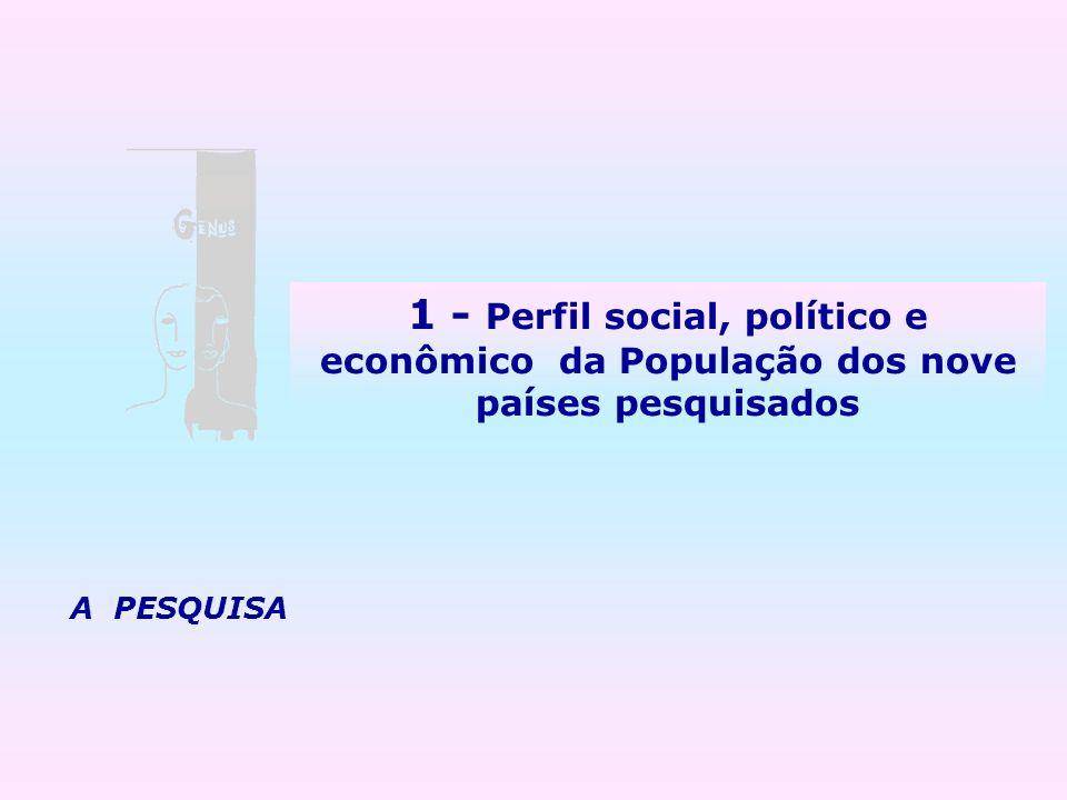 A PESQUISA 1 - Perfil social, político e econômico da População dos nove países pesquisados