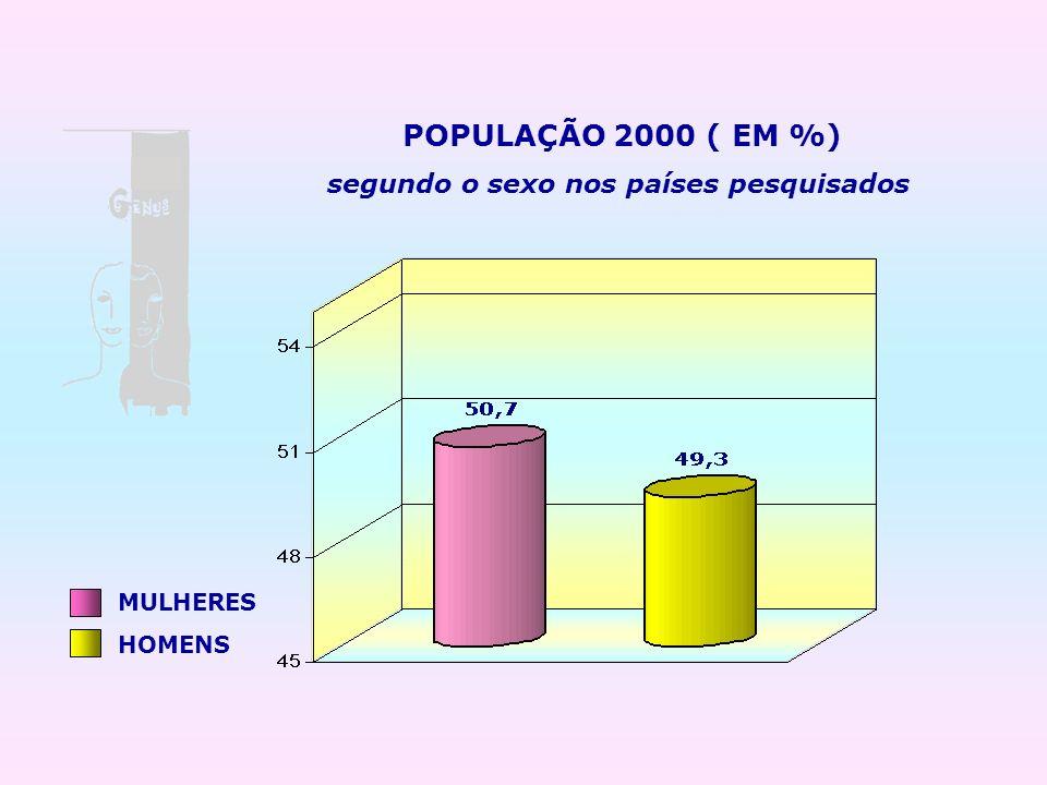 POPULAÇÃO 2000 ( EM %) MULHERES HOMENS segundo o sexo nos países pesquisados