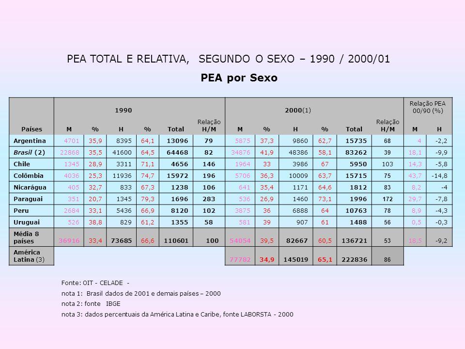 19902000(1) Relação PEA 00/90 (%) PaísesM%H%Total Relação H/MM%H%Total Relação H/MMH Argentina470135,9839564,11309679587537,3986062,715735 68 4-2,2 Br