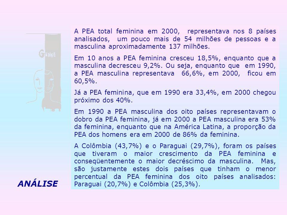A PEA total feminina em 2000, representava nos 8 países analisados, um pouco mais de 54 milhões de pessoas e a masculina aproximadamente 137 milhões.