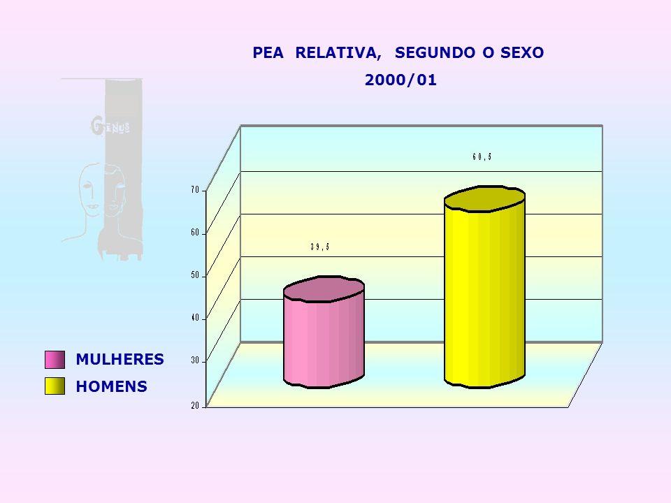 MULHERES HOMENS PEA RELATIVA, SEGUNDO O SEXO 2000/01
