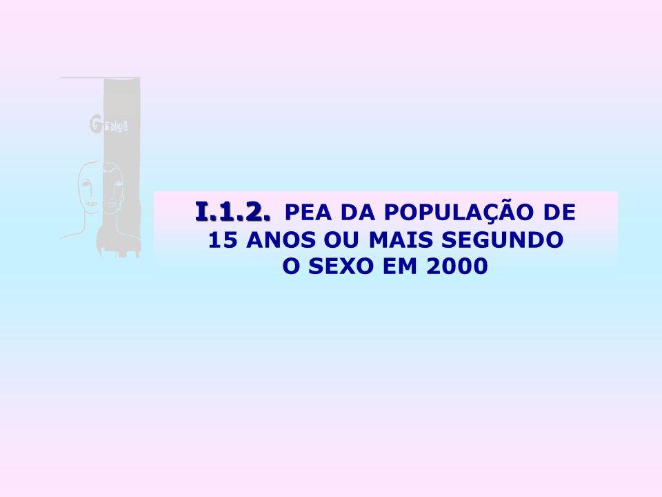 I.1.2. I.1.2. PEA DA POPULAÇÃO DE 15 ANOS OU MAIS SEGUNDO O SEXO EM 2000