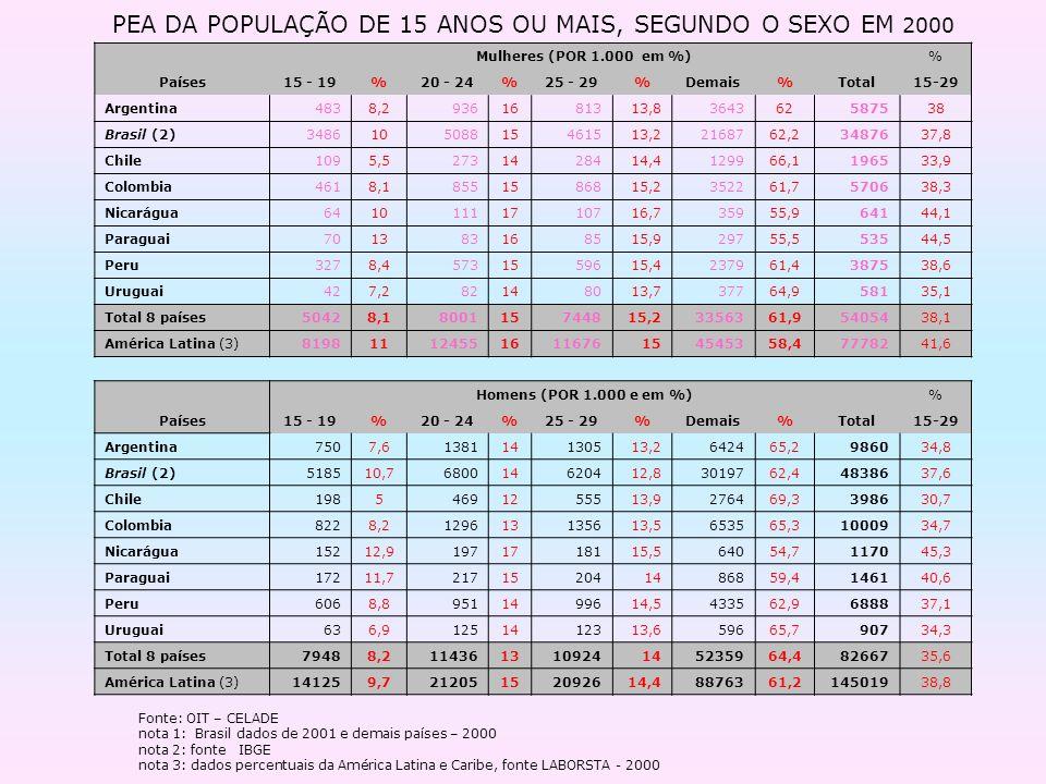 PEA DA POPULAÇÃO DE 15 ANOS OU MAIS, SEGUNDO O SEXO EM 2000 Mulheres (POR 1.000 em %)% Países15 - 19%20 - 24%25 - 29%Demais%Total15-29 Argentina4838,2