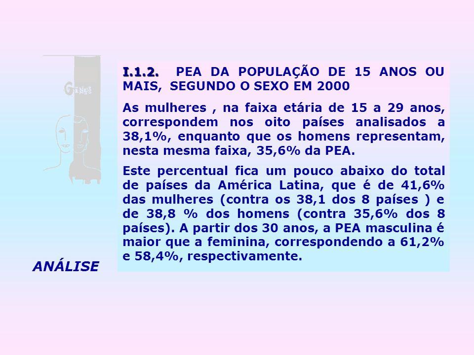 I.1.2. I.1.2. PEA DA POPULAÇÃO DE 15 ANOS OU MAIS, SEGUNDO O SEXO EM 2000 As mulheres, na faixa etária de 15 a 29 anos, correspondem nos oito países a