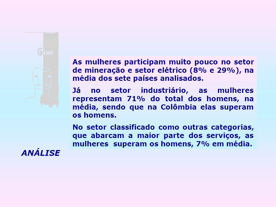 As mulheres participam muito pouco no setor de mineração e setor elétrico (8% e 29%), na média dos sete países analisados. Já no setor industriário, a