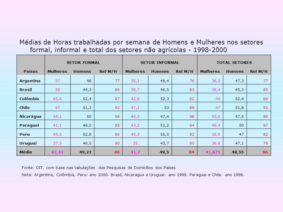 Médias de Horas trabalhadas por semana de Homens e Mulheres nos setores formal, informal e total dos setores não agrícolas - 1998-2000 SETOR FORMALSET