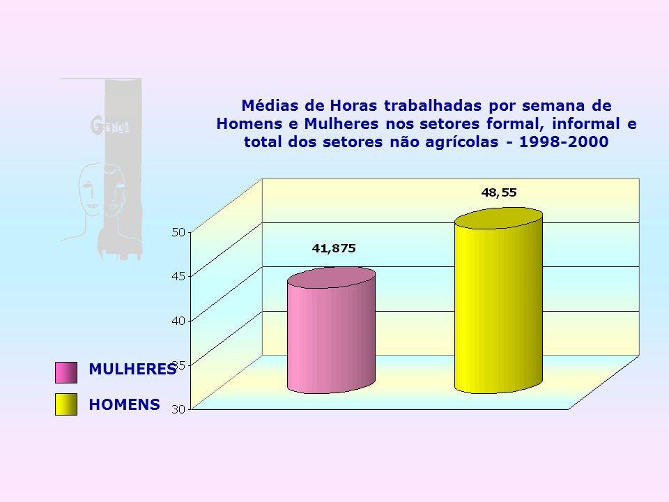 Médias de Horas trabalhadas por semana de Homens e Mulheres nos setores formal, informal e total dos setores não agrícolas - 1998-2000 MULHERES HOMENS