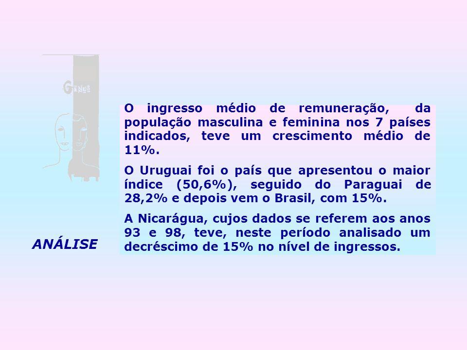 O ingresso médio de remuneração, da população masculina e feminina nos 7 países indicados, teve um crescimento médio de 11%. O Uruguai foi o país que