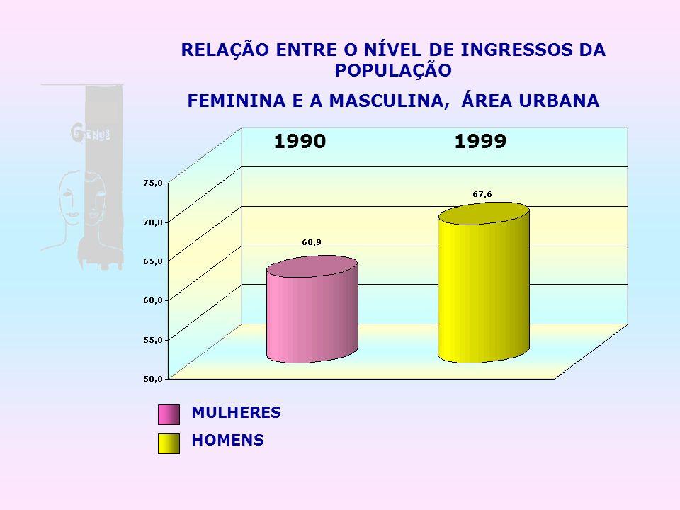 RELAÇÃO ENTRE O NÍVEL DE INGRESSOS DA POPULAÇÃO FEMININA E A MASCULINA, ÁREA URBANA 19901999 MULHERES HOMENS