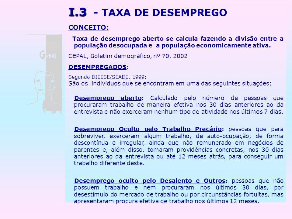 I.3 I.3 - TAXA DE DESEMPREGO CONCEITO: Taxa de desemprego aberto se calcula fazendo a divisão entre a população desocupada e a população economicament