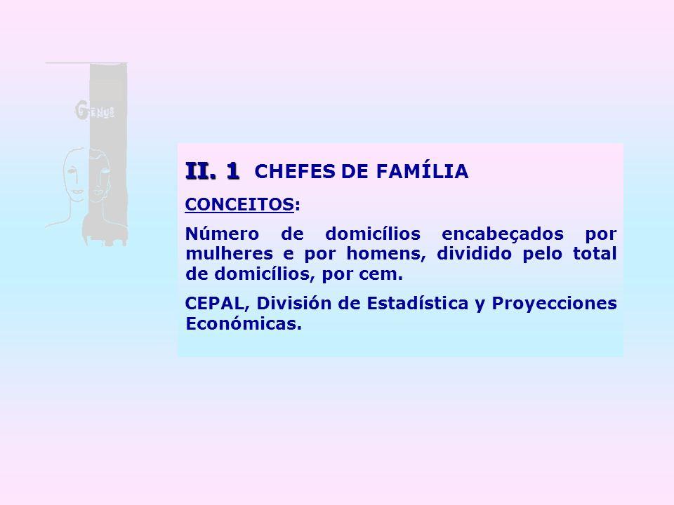 II. 1 II. 1 CHEFES DE FAMÍLIA CONCEITOS: Número de domicílios encabeçados por mulheres e por homens, dividido pelo total de domicílios, por cem. CEPAL