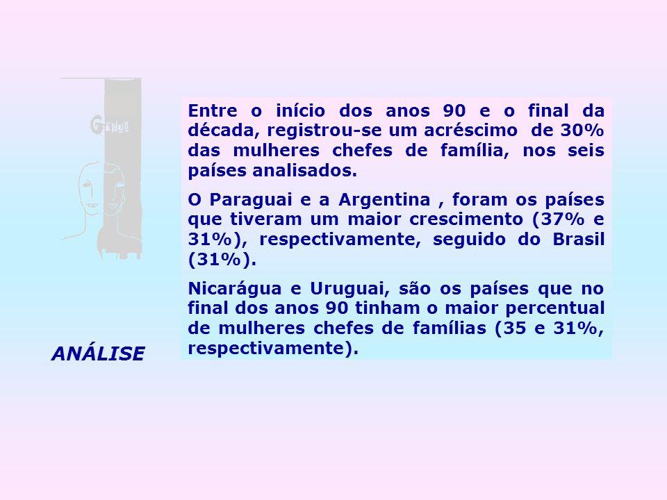Entre o início dos anos 90 e o final da década, registrou-se um acréscimo de 30% das mulheres chefes de família, nos seis países analisados. O Paragua