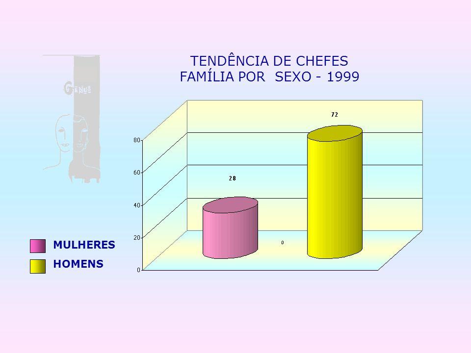 TENDÊNCIA DE CHEFES FAMÍLIA POR SEXO - 1999 MULHERES HOMENS