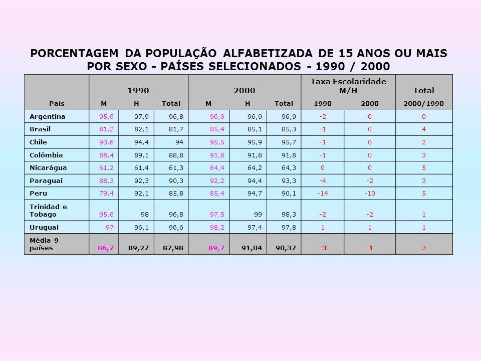 PORCENTAGEM DA POPULAÇÃO ALFABETIZADA DE 15 ANOS OU MAIS POR SEXO - PAÍSES SELECIONADOS - 1990 / 2000 19902000 Taxa Escolaridade M/HTotal PaísMHTotalM