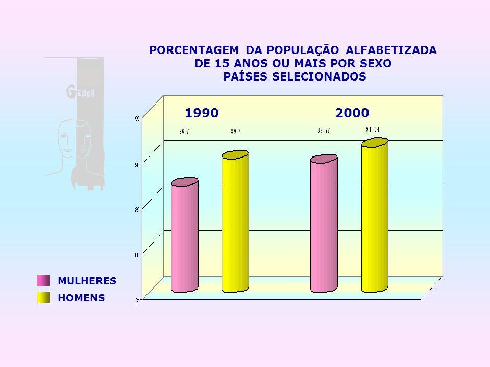 MULHERES HOMENS PORCENTAGEM DA POPULAÇÃO ALFABETIZADA DE 15 ANOS OU MAIS POR SEXO PAÍSES SELECIONADOS 19902000