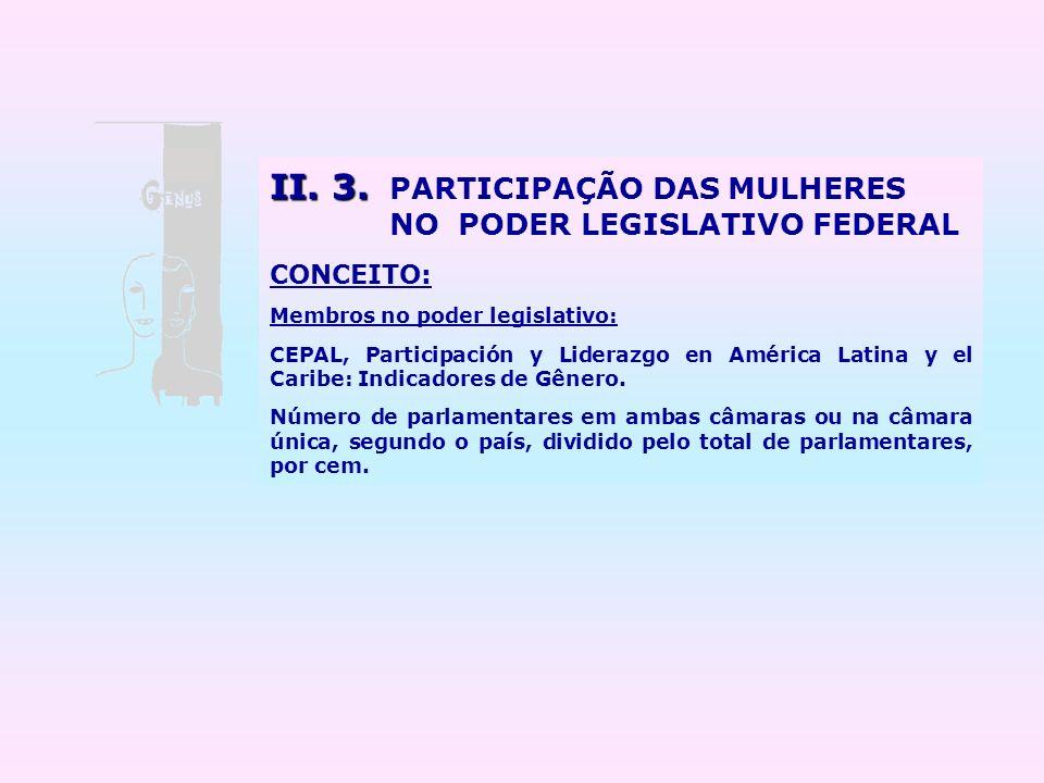 II. 3. II. 3. PARTICIPAÇÃO DAS MULHERES NO PODER LEGISLATIVO FEDERAL CONCEITO: Membros no poder legislativo: CEPAL, Participación y Liderazgo en Améri