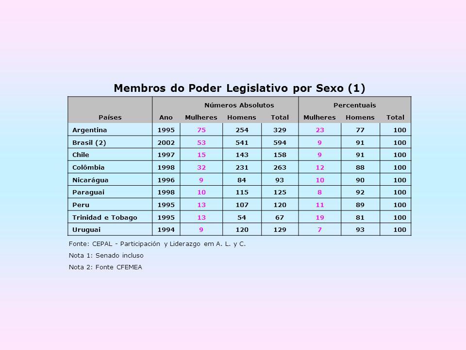 Membros do Poder Legislativo por Sexo (1) Números AbsolutosPercentuais PaísesAnoMulheresHomensTotalMulheresHomensTotal Argentina1995752543292377100 Br