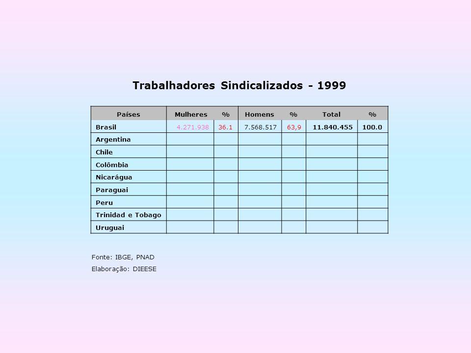 Fonte: IBGE, PNAD Elaboração: DIEESE Trabalhadores Sindicalizados - 1999 Países Mulheres%Homens%Total% Brasil4.271.93836.17.568.51763,911.840.455100.0