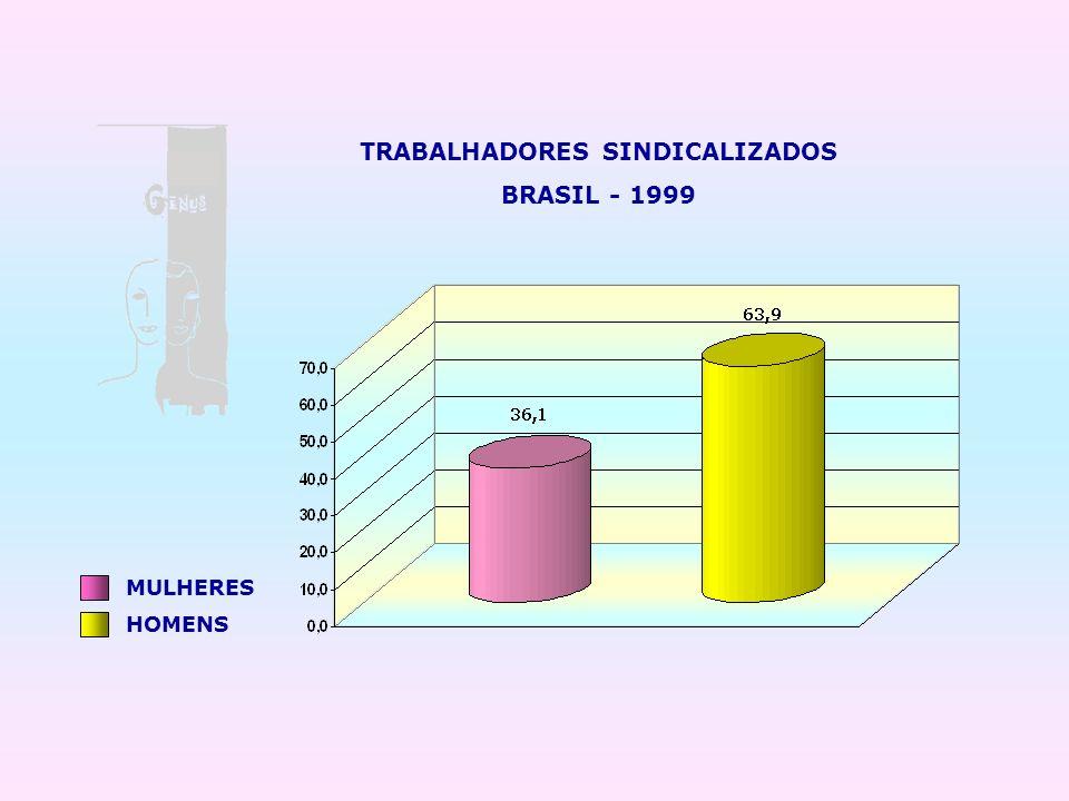 TRABALHADORES SINDICALIZADOS BRASIL - 1999 MULHERES HOMENS